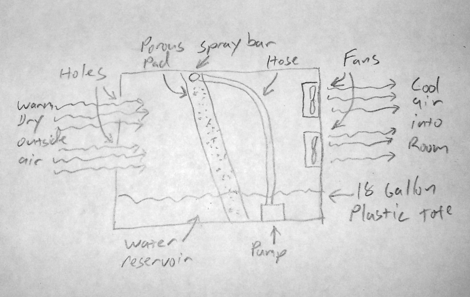 overview how i built a home made swamp cooler for my remote off grid cabin desert cooler wiring diagram at suagrazia.org